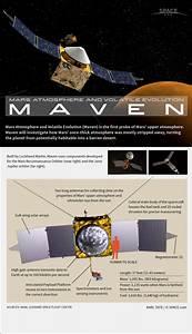 How NASA's MAVEN Mars Orbiter Works (Infographic)