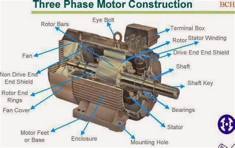 3 Phase Motor by Three Phase Motor Construction Electrical