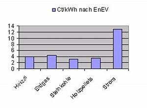 Wärmepumpe Vs Gas : energieberatung heizen brennstoffe ihr ~ Lizthompson.info Haus und Dekorationen