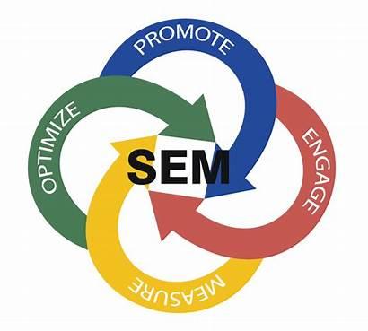 Engine Marketing Sem Services Optimization