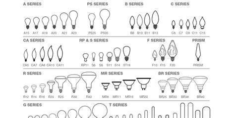 light bulb sizes lighting 101 classification types buyers guide beam