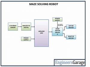 Arduino Based Maze Solving Robot