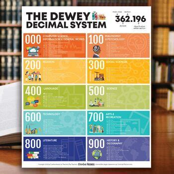 dewey decimal system poster  creative access tpt