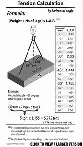 Sling Capacity Chart Effects Of Angle Of Lift On Sling Rated Capacity Lgh