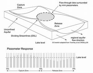 Wetland Piezometer Diagram Pictures To Pin On Pinterest