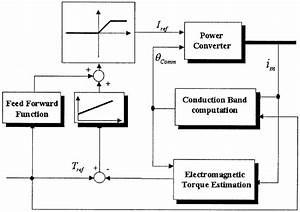 General Block Diagram Of The Torque Control System