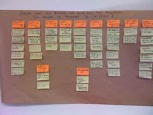 Affinity Diagram Méthode Kj Wikipédia