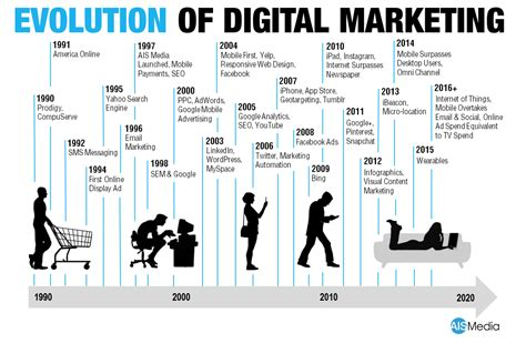 Marketing Via by The Evolution Of Digital Marketing And Demand Generation