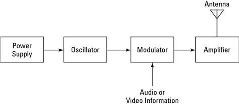 Radio Electronics Transmitters Receivers Dummies