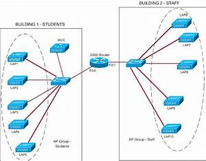 Ap Group Vlans With Wireless Lan Controllers Configuration Example