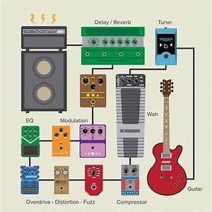 Guitar Pedal Order Diagram In 2020