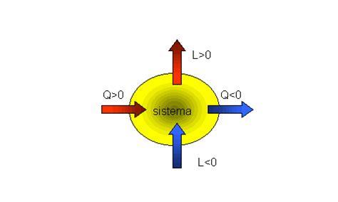 Fisica Tecnica Dispense by Esempio Di File Per Le Dispense Di Fisica Tecnica