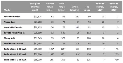 Electric Vehicle Comparison by List Of Electric Vehicle Battery Manufacturers