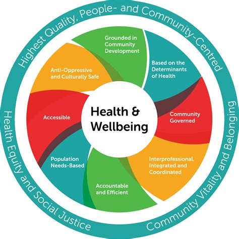 hbeh conceptual foundations  promotional health model