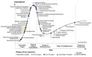 Gartner's 2014 Hype Cycle maps the journey to digital ...