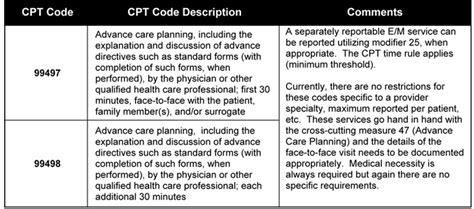 2016 Cpt® Coding And Key Reimbursement Changes For Pain