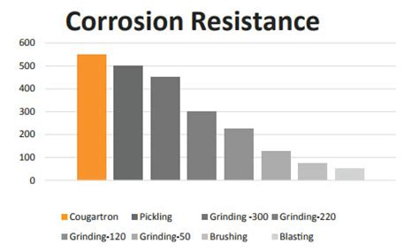electrochemical stainless steel weld cleaning benefits cougartron