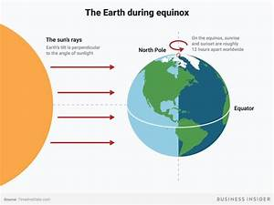 The 2018 Spring Equinox Is Here And This Is What That