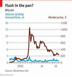 The next big thing - Blockchain