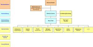hierarchie cuisine hierarchie der küche