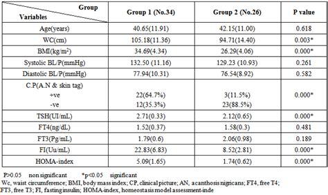 euthyroid nodular disease  relation  insulin resistance