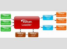 Overview of Vulkan Loader and Layers LunarG