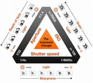 Photography Exposure Value Chart Making Sense Of Aperture Shutter Speed And Iso With The