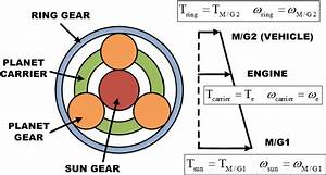 3  Planetary Gear Set And Lever Diagram  The Engine  M  G1