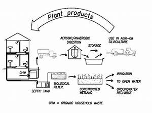 A Fully Recycling System Using Separate Treatment Of