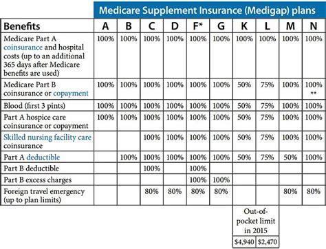 medicare supplement medigap plan comparison chart medicare