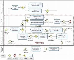 Dfma Method  In Bpmn Format  Business Process Modelling