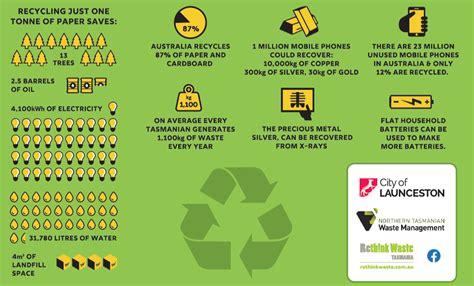 recycle hub launceston phones mobile