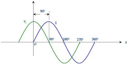 Eli Phase Angles Power Systems Explainlikeimfive