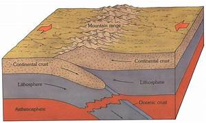 Why Do Compressive Forces Make Fold Mountains At Plate