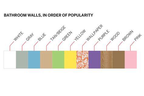 most popular bathroom paint colors 2015 popular bathroom schemes the most popular paint color