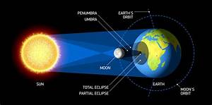 There U0026 39 S A Solar Eclipse Happening In M U0026 39 Sia  How To Enjoy
