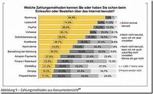 Paymentsolution Rechnung : web mobile payment solutions bedrohung oder chance f r banken teil 2 ~ Themetempest.com Abrechnung