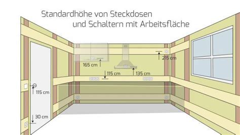 stromkabel verlegen norm elektro installationszonen in der k 252 che elektro wandelt
