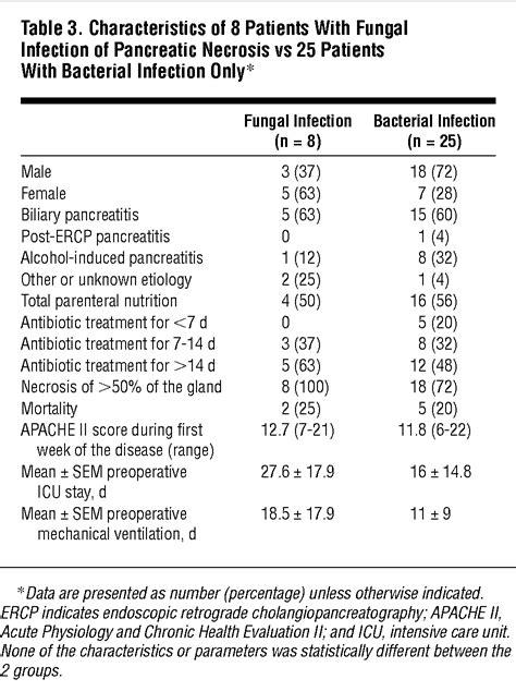 pancreatic infection  severe pancreatitis  role