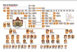 Dutch Royal Family Tree