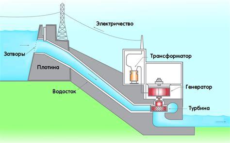 HydroMuseum – Приливная электростанция ПЭС
