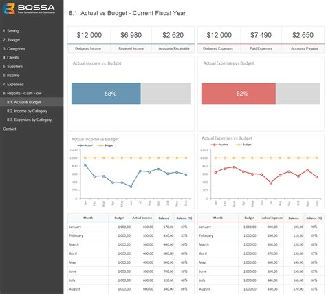 business finance management template budgeting excel