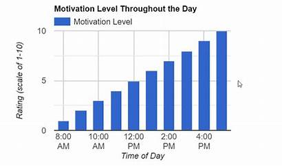 Discrete Data Chart Column Motivation Charts Level