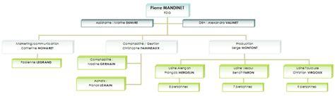 organigramme cuisine top assistante word créer un organigramme