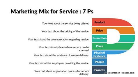 7p's Major Marketing Strategies