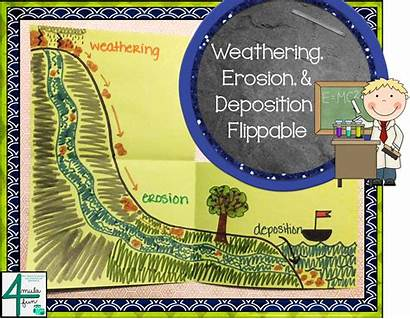 Weathering Deposition Erosion Science Diagrams Interactive Creating