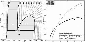 Phase Diagram For Pure Co2 Figure 3  Comparaison