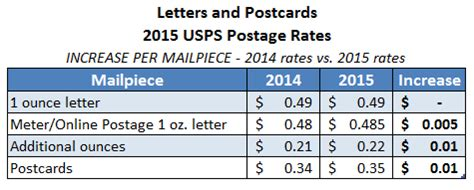 usps letter rates 2015 usps rate change has been rescheduled for may 31st 2015