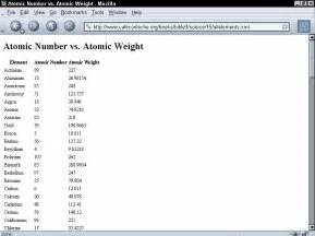 Element Atomic Numbers List Names