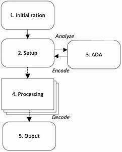 System Flow Diagram Illustrating Design Flow For The Delma